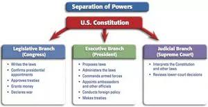rule of law and separation of powers essay sample job  rule of law and separation of powers essay