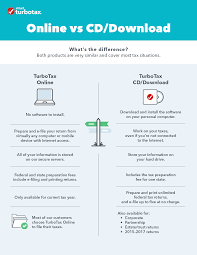 Turbotax Comparison Chart 2017 Whats The Difference Between Turbotax Online And