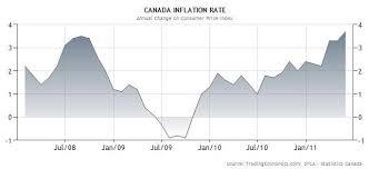 Canadian Dollar Forex Blog
