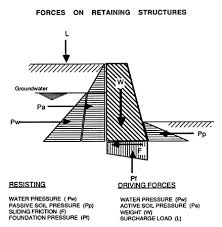 surface and slope protective measures