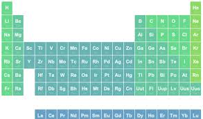 CSS Periodic Table
