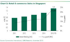 E Commerce Chart Chart Of The Day Theres No Stopping The E Commerce Boom In