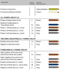 3 phase wiring color standards travelwork info Wiring Color Standards new cable colour code for electrical installations, 3 phase wiring color standards, 3 phase electrical wiring color standards
