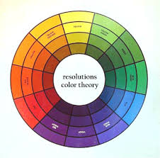 What is color theory in art? How can it help with your painting? What are  complementary, analogous, and triadic color schemes? What is Color Harmony?