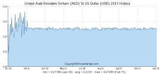 United Arab Emirates Dirham Aed To Us Dollar Usd History