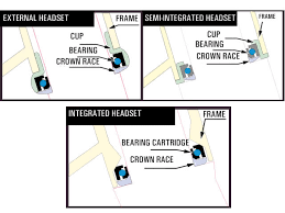 Full Guide Bicycle Headsets Explained