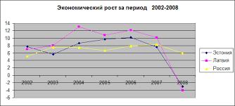 Реферат Экономический рост социальное неравенство и бедность в  Данный график отражает практически равномерный рост ВВП в Эстонии и Латвии так как оказываются схожими периоды спада и подъёма экономики