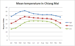 Thailand Climate Chart Climate Of Chiang Mai Beautiful Chiang Mai