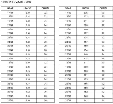 69 Correct Stock Sprocket Size Chart