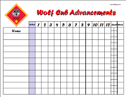 Wolf Advancement Chart Wolf Advancement Chart This And Other Great Stuff At