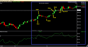 Trade Tiger Chart Simple Trading Strategy In Commodity Traderji Com