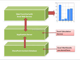 excel service display charts in sharepoint 2010 using excel services and chart web