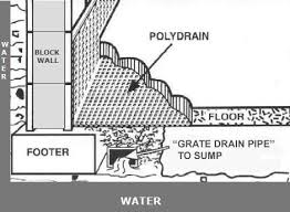 basement drainage design. Residential Drainage Design,Residential Design,Basement Waterproofing Services, Water Management . Basement Design T