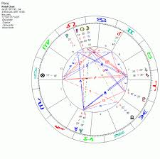 The Horoscope Of Peru By Juan Estadella Fadi Mazboudi