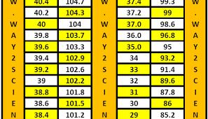 Celsius Temp Chart Body Temp Celsius Online Charts Collection