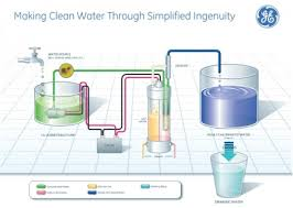portable water filter diagram. Solar Water Purifier. GE_Appliances_Watershed_Graphic Portable Filter Diagram