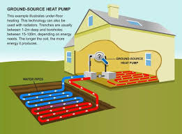 Ground Source Heat Pump An Ideal Heating Systems For Your Home