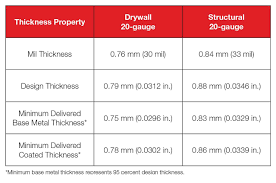 Mil Thickness Chart Specifying Non Structural Steel Studs For Interior Walls