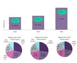Global Diesel Generators Market To Reach Value Of 115 1bn