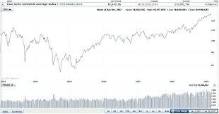 Dow Jones Quote Stunning Dow Jones Stock Quote Best Djia Quote Inspiration Djia Stock Quote