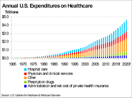 image result for 2016 health care expenditures