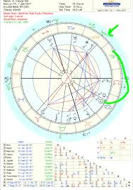 Ryan Reynolds Birth Chart Described Natal Chart Ryan Reynolds 2019