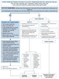 Non Infectious Hazards Of Transfusion