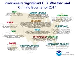 Alaska Annual Weather Chart National Climate Report Annual 2014 State Of The Climate