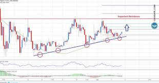 The current price of xrp (xrp) is usd 0.32. Ripple Price Analysis Xrp Usd Could Soon Rally