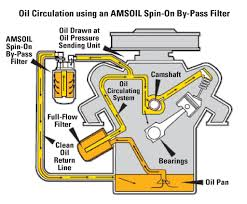 engine oil filtration tow professional illustration of by pass filtration
