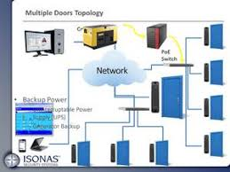 isonas ip access control the full topology of the isonas solution we just covered a single door s configuration here we will see what changes when multiple doors are being controlled
