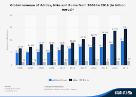 Nike Corporate Structure Chart Nike Strategy How Nike Became Successful And The Leader In