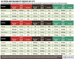 Wireless Network Speeds Chart The Truth About At Ts Network Seeking Alpha