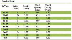 Quality Points Chart 33 Paradigmatic College Grade Point Average Chart