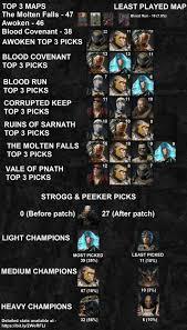 Quake Pro League Week1 10 Fun Stats Quakechampions