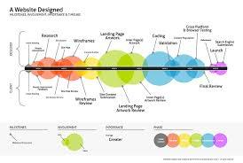 Website Design Process Milestones Timeline