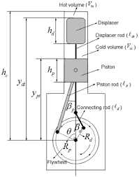 schematic view of the beta type stirling engine crank drive fig 2 schematic view of the beta type stirling engine crank drive