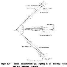 270 Sight In Chart 270 Bullet Trajectory Chart Creativedotmedia Info