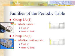 The Periodic Table. The Big Questions Who developed the first ...