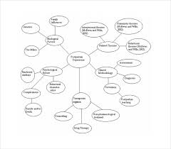 Serial Concept Map PDF Template Free Download sample concept map template 10 free documents in pdf, word on template pdf download