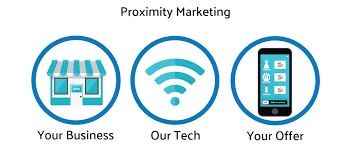 Proximity Marketing Reactive Media Progressive Advertising Network Bluetooth