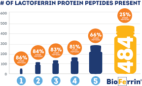 learn how bioferrin can support maximum athletic performance