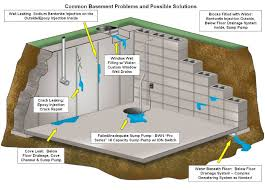 basement waterproofing is the process of eliminating and redirecting water away from your foundation
