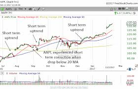 How To Use The Moving Average To Analyze Stocks