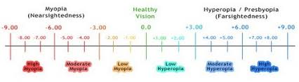 Presbyopia Eye Exercise Chart My Rebuild Your Vision Review