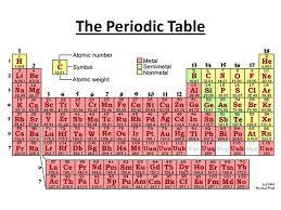 Do Now Define an element. What relationship exists between atomic ...