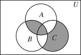 Shade Venn Diagram Do You Give Partial Credit How To Grade Venn Diagrams