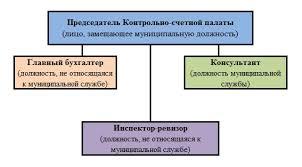 Контрольно счетная палата Волгоградской области • Муниципальные  Структура КСП