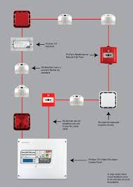 t8 8 zone 2 wire fire alarm panel (t8 8) fire alarm wiring methods at Fire Alarm Device Wiring