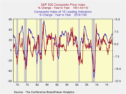 Conference Board Leading Indicators Chart A Closer Look At The Conference Board Leading Economic Index